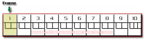 when a bowler knocks down all 10 pins on the first shot it is called a strike knocking down all 10 pins on the second shot results in a spare